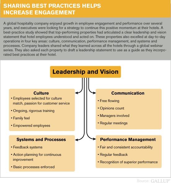 Employees Engagement | Talentuch